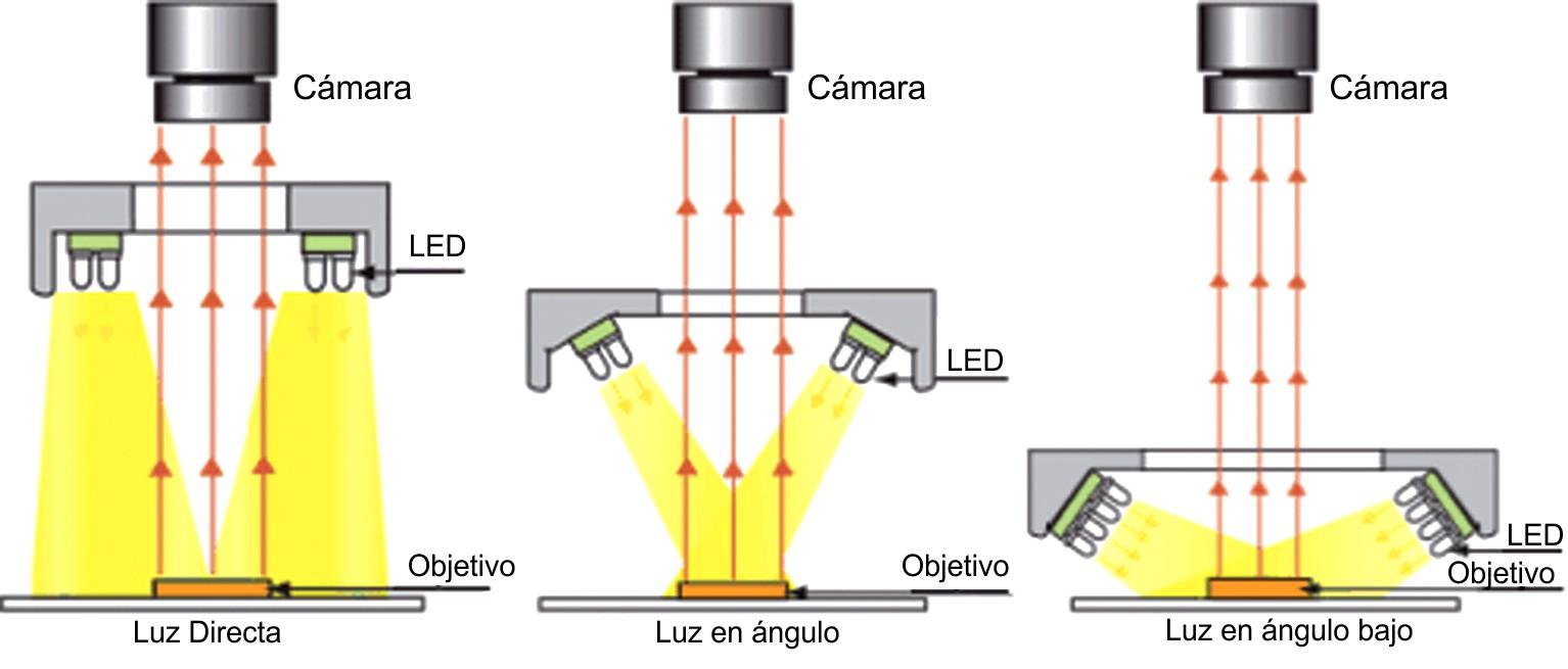 Tipos de iluminacion